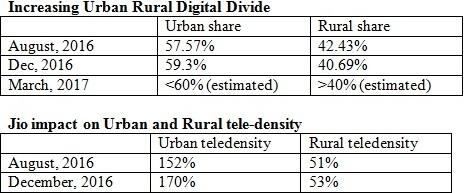 tele density india 2017